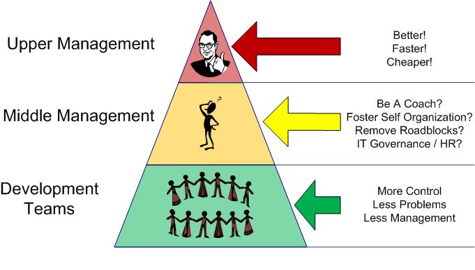 Middle management 2